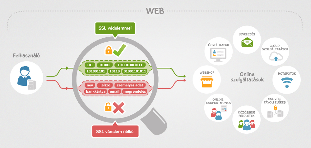 biztonságos módszer az online csatlakozásra